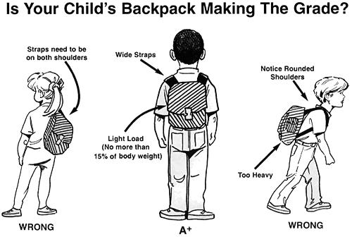 Backpack safety prevents injuries