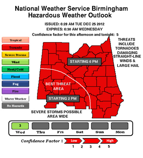 Tornadoes, Severe Storms and Straight Line Winds highlight Christmas Day weather concerns