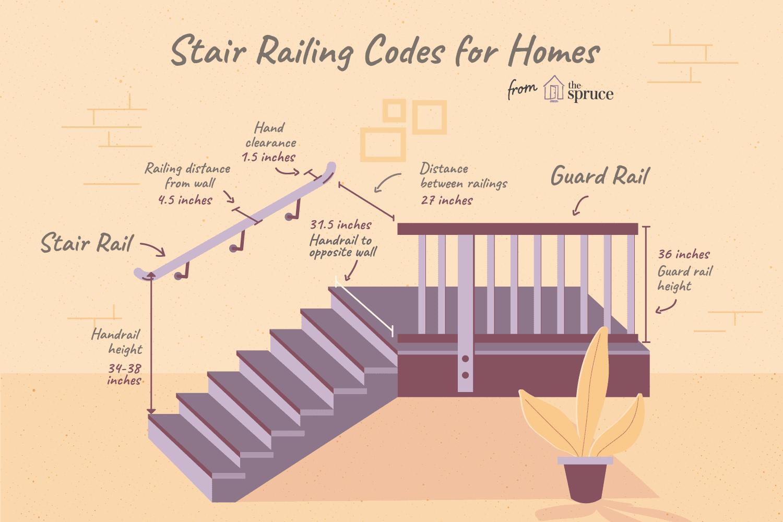 Stair Railing Building Code Summarized The Trussville Tribune
