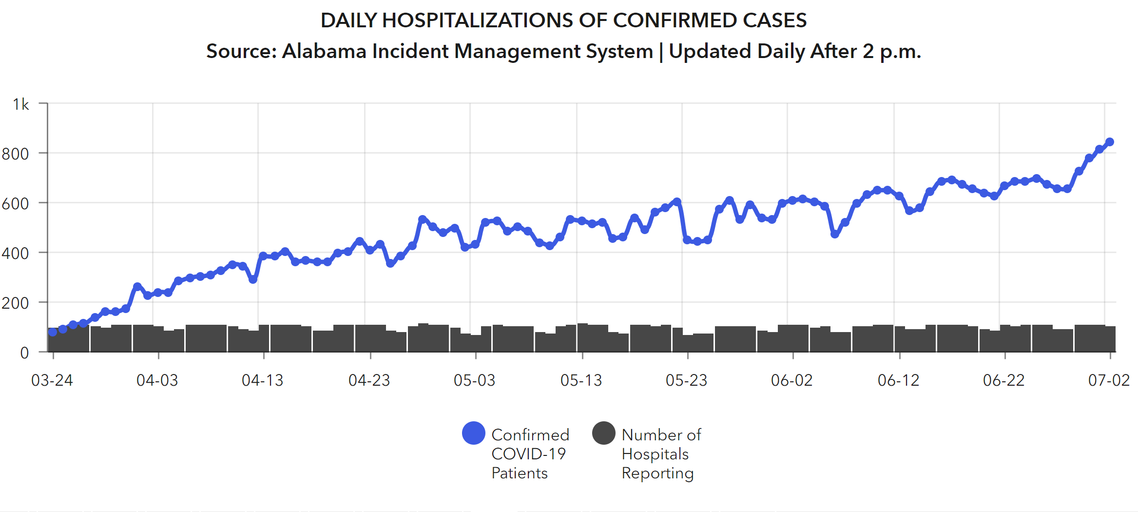 Number of patients hospitalized with coronavirus on the rise