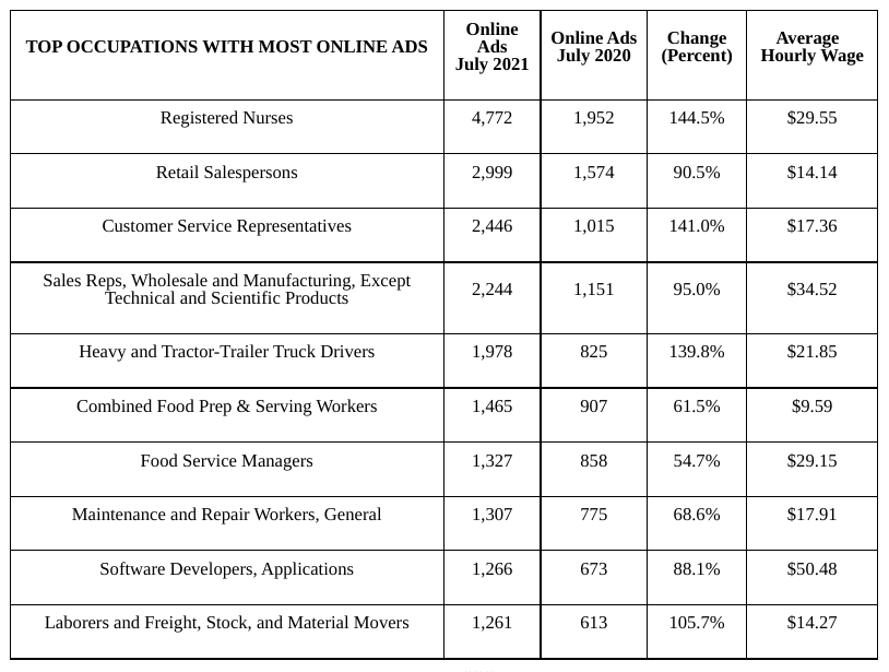 Online job ads in July up 95 percent from 2020